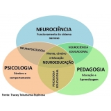 avaliação neuropsicológica de aprendizagem Vila Clementino