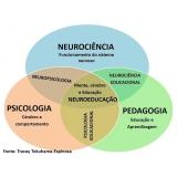 avaliação neuropsicológica de tdah Morumbi